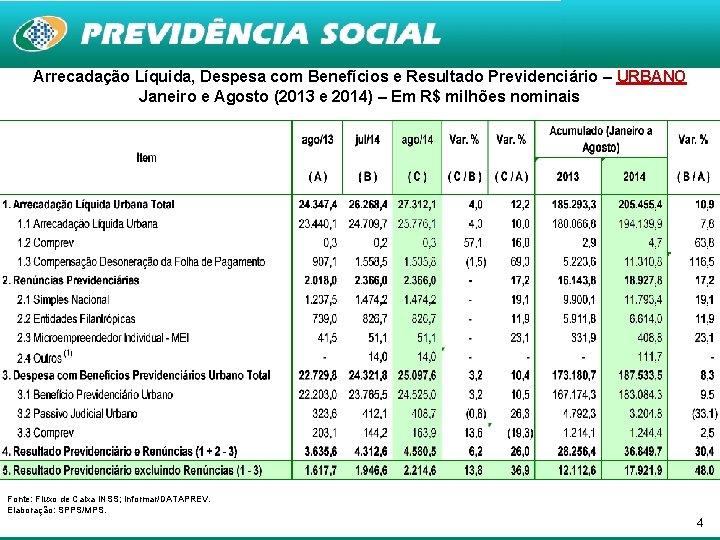 Arrecadação Líquida, Despesa com Benefícios e Resultado Previdenciário – URBANO Janeiro e Agosto (2013
