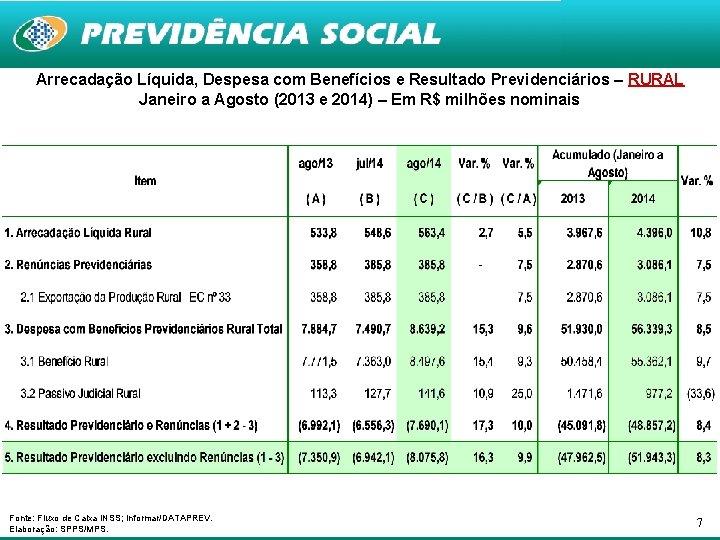 Arrecadação Líquida, Despesa com Benefícios e Resultado Previdenciários – RURAL Janeiro a Agosto (2013