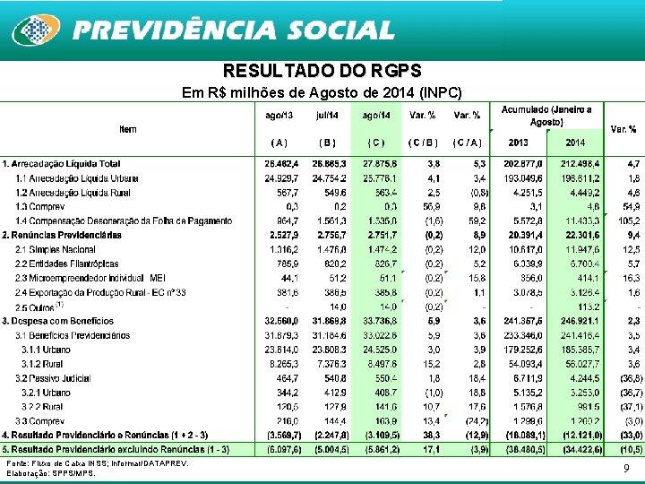 RESULTADO DO RGPS Em R$ milhões de Agosto de 2014 (INPC) Fonte: Fluxo de