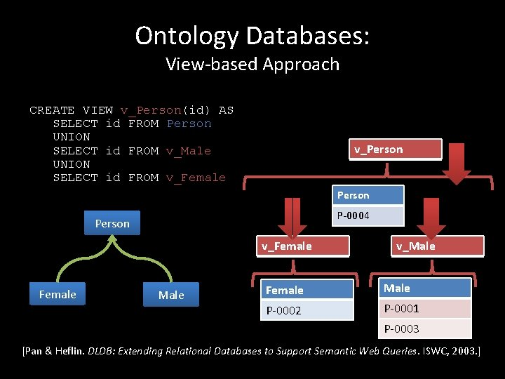 Ontology Databases: View-based Approach CREATE VIEW v_Person(id) AS SELECT id FROM Person UNION SELECT