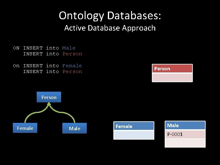 Ontology Databases: Active Database Approach ON INSERT into Male INSERT into Person On INSERT