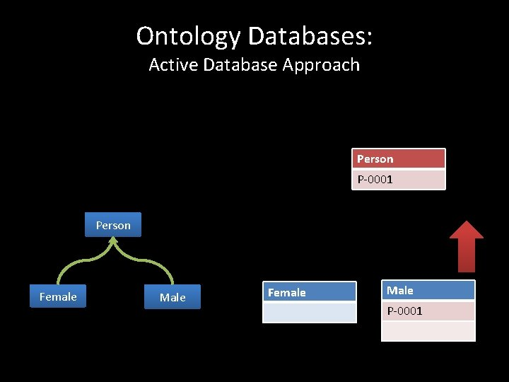 Ontology Databases: Active Database Approach Person P-0001 Person Female Male P-0001
