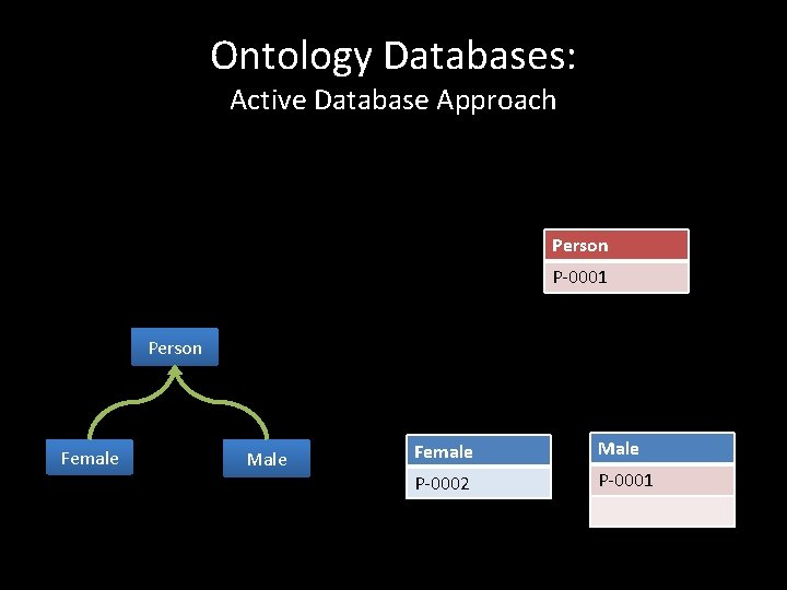 Ontology Databases: Active Database Approach Person P-0001 Person Female Male P-0002 P-0001