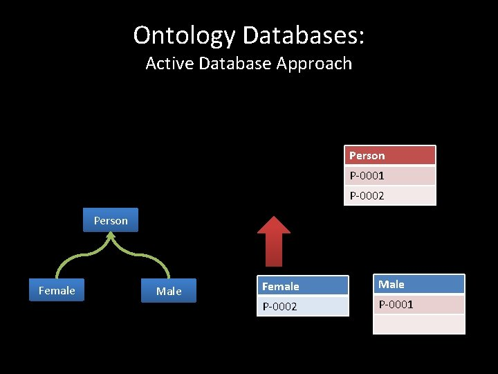 Ontology Databases: Active Database Approach Person P-0001 P-0002 Person Female Male P-0002 P-0001