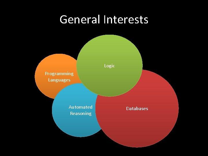 General Interests Logic Programming Languages Automated Reasoning Databases