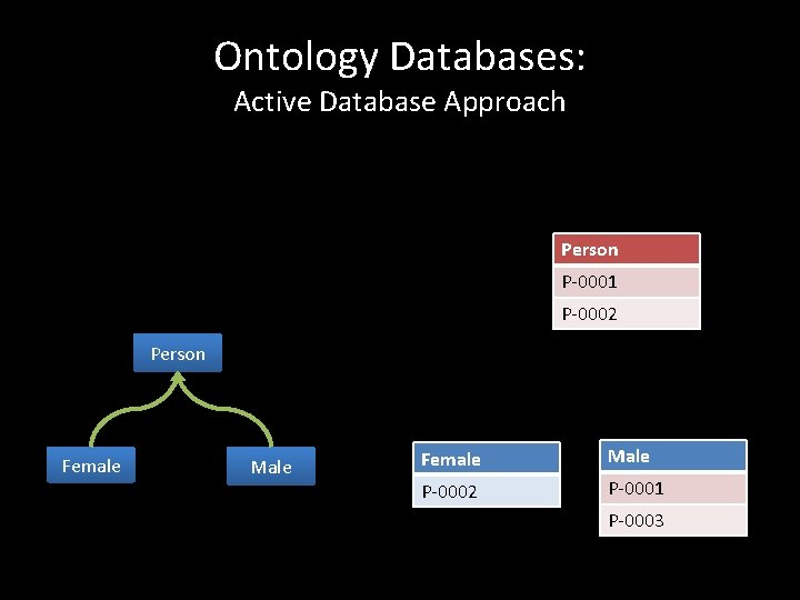 Ontology Databases: Active Database Approach Person P-0001 P-0002 Person Female Male P-0002 P-0001 P-0003