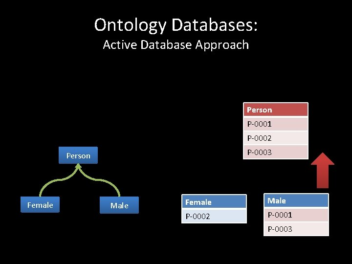 Ontology Databases: Active Database Approach Person P-0001 P-0002 P-0003 Person Female Male P-0002 P-0001