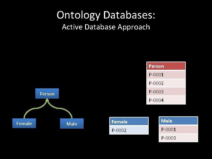 Ontology Databases: Active Database Approach Person P-0001 P-0002 P-0003 Person Female P-0004 Male Female