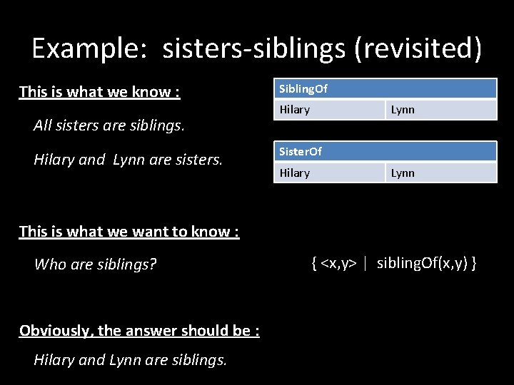 Example: sisters-siblings (revisited) This is what we know : All sisters are siblings. Hilary