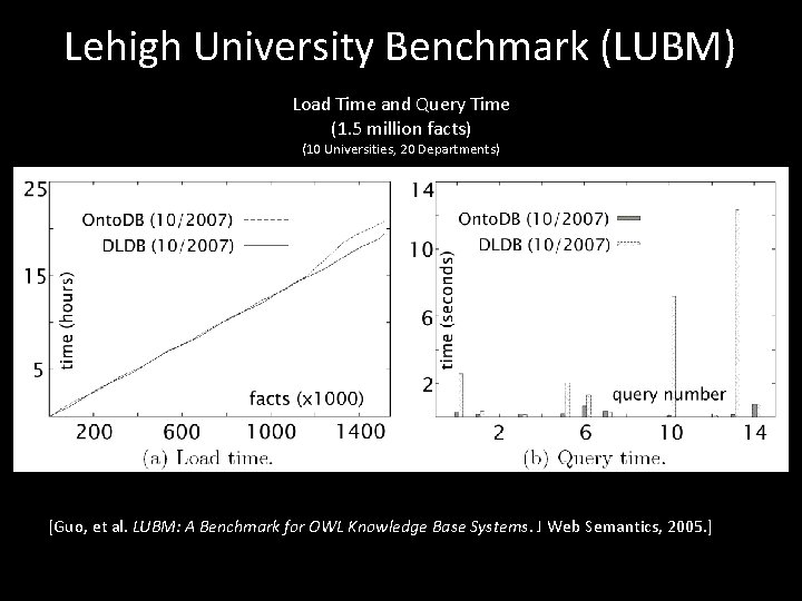 Lehigh University Benchmark (LUBM) Load Time and Query Time (1. 5 million facts) (10