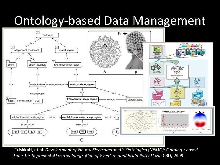 Ontology-based Data Management [Frishkoff, et al. Development of Neural Electromagnetic Ontologies (NEMO): Ontology-based Tools