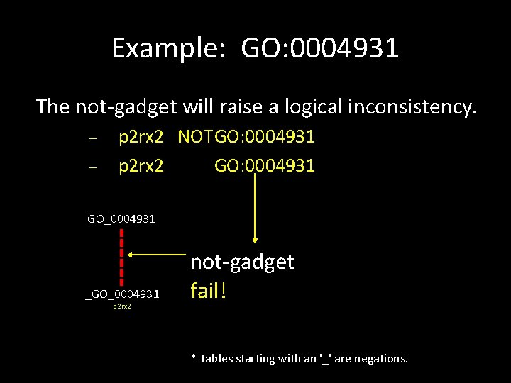 Example: GO: 0004931 The not-gadget will raise a logical inconsistency. p 2 rx 2