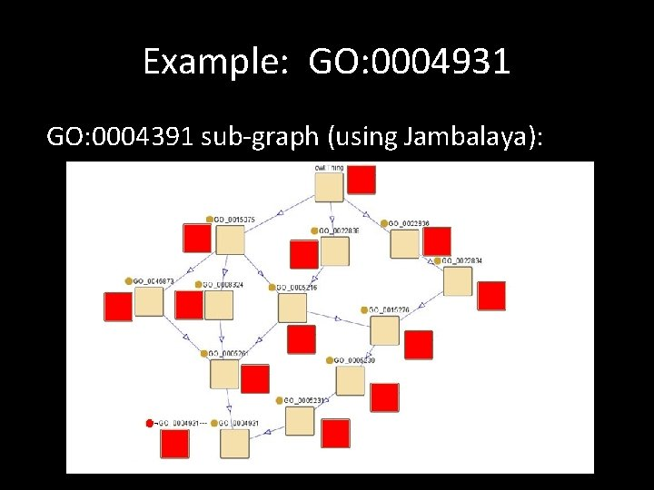 Example: GO: 0004931 GO: 0004391 sub-graph (using Jambalaya):