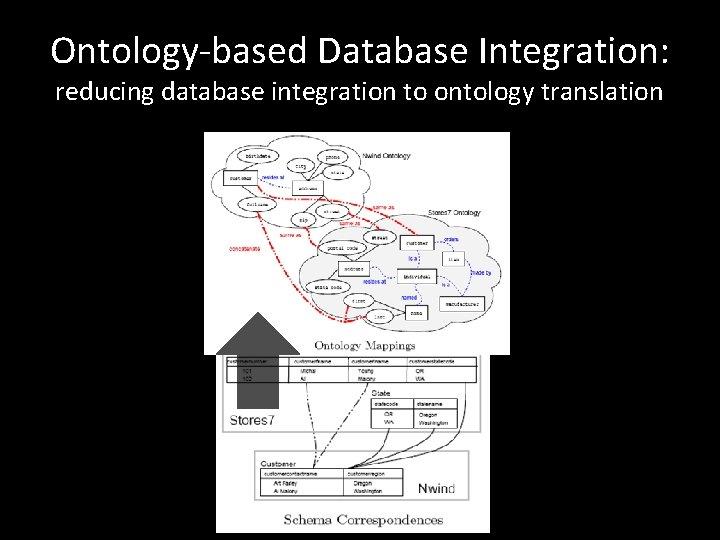 Ontology-based Database Integration: reducing database integration to ontology translation