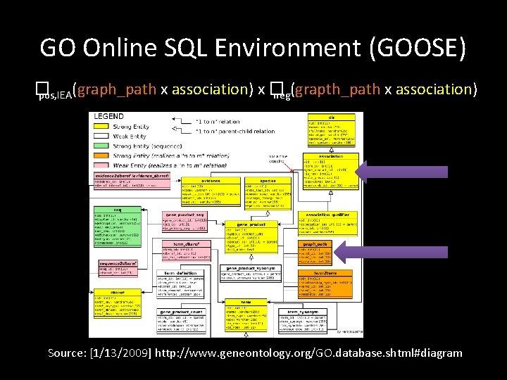 GO Online SQL Environment (GOOSE) � pos, IEA(graph_path x association) x � neg(grapth_path x