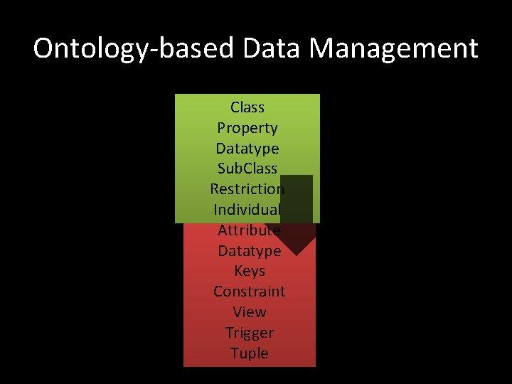 Ontology-based Data Management Class Property Datatype Sub. Class Restriction Relation Individual Attribute Datatype Keys
