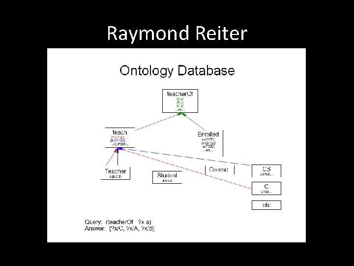 Raymond Reiter