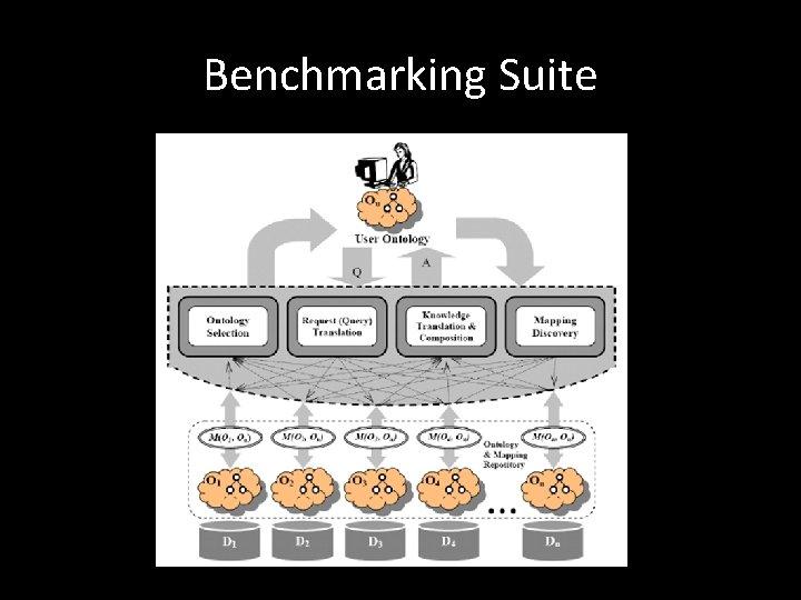 Benchmarking Suite