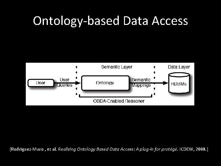 Ontology-based Data Access [Rodriguez-Muro , et al. Realizing Ontology Based Data Access: A plug-in