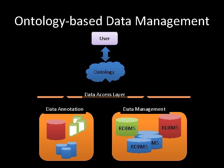Ontology-based Data Management User Ontology Data Access Layer Data Annotation Data Management RDBMS RDBMS