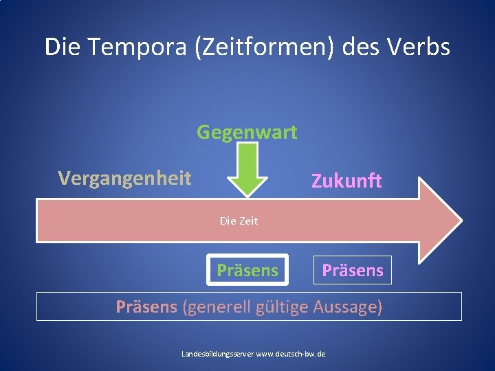 Die Tempora (Zeitformen) des Verbs Gegenwart Vergangenheit Zukunft Die Zeit Präsens (generell gültige Aussage)