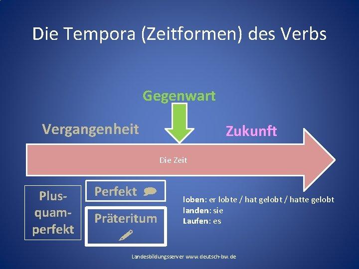 Die Tempora (Zeitformen) des Verbs Gegenwart Vergangenheit Zukunft Die Zeit Plusquamperfekt Perfekt Präteritum loben: