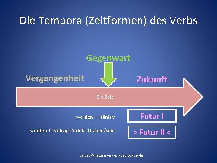 Die Tempora (Zeitformen) des Verbs Gegenwart Vergangenheit Zukunft Die Zeit werden + Infinitiv werden