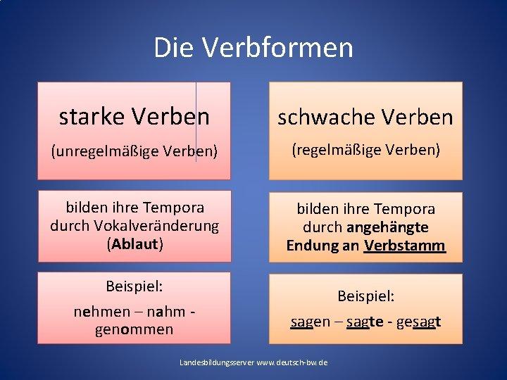 Die Verbformen starke Verben schwache Verben (unregelmäßige Verben) (regelmäßige Verben) bilden ihre Tempora durch