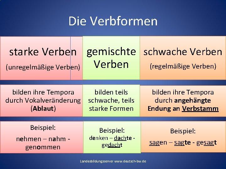 Die Verbformen starke Verben gemischte schwache Verben (regelmäßige Verben) (unregelmäßige Verben) bilden ihre Tempora