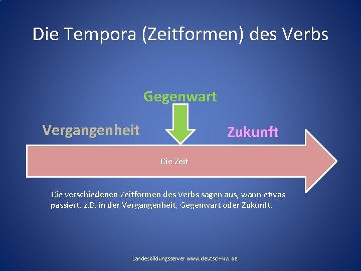 Die Tempora (Zeitformen) des Verbs Gegenwart Vergangenheit Zukunft Die Zeit Die verschiedenen Zeitformen des