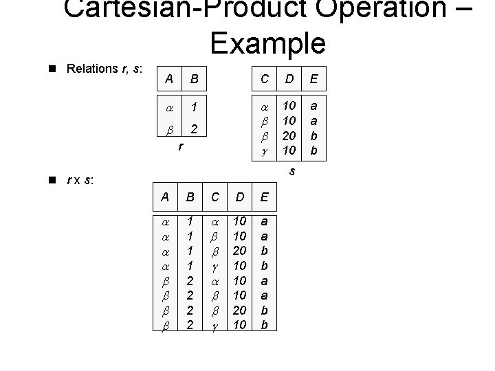Cartesian-Product Operation – Example n Relations r, s: A B C D E 1