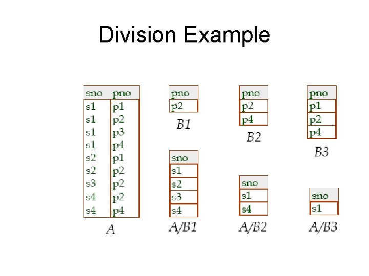 Division Example