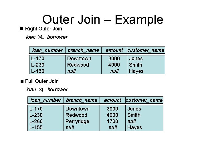 Outer Join – Example n Right Outer Join loan borrower loan_number branch_name L-170 L-230