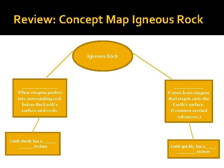 Review: Concept Map Igneous Rock _______ When magma pushes into surrounding rock below the