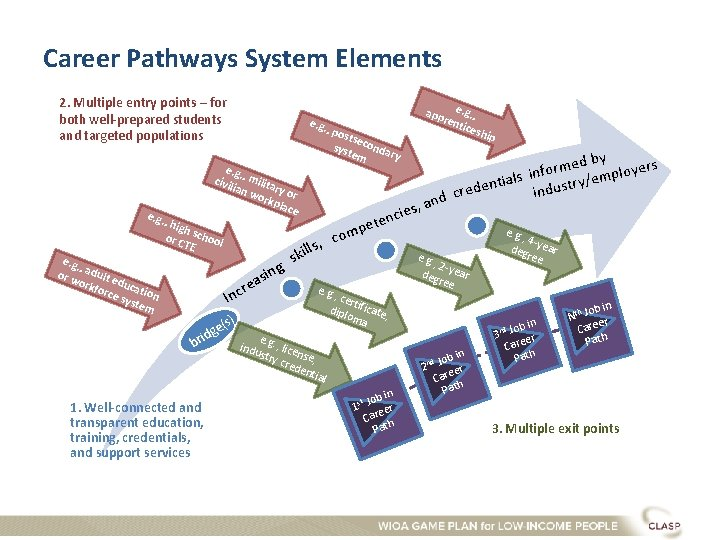 Career Pathways System Elements 2. Multiple entry points – for both well-prepared students and