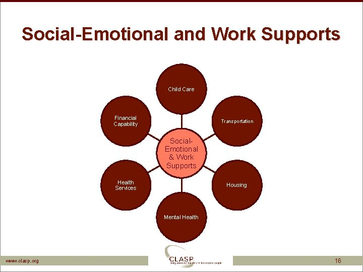 Social-Emotional and Work Supports Child Care Financial Capability Transportation Social. Emotional & Work Supports