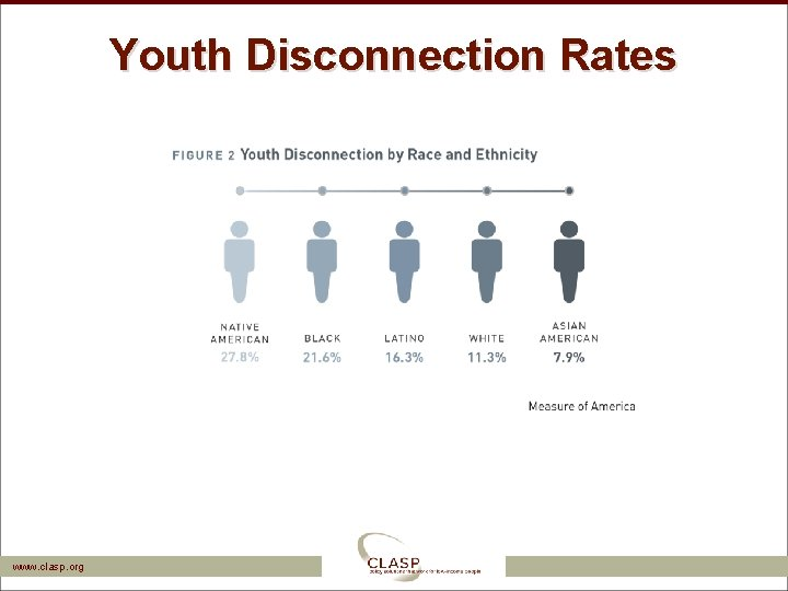 Youth Disconnection Rates www. clasp. org