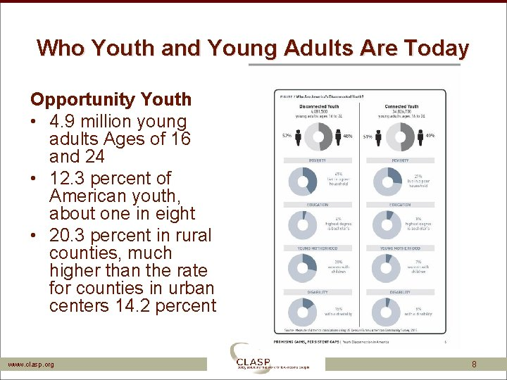 Who Youth and Young Adults Are Today Opportunity Youth • 4. 9 million young