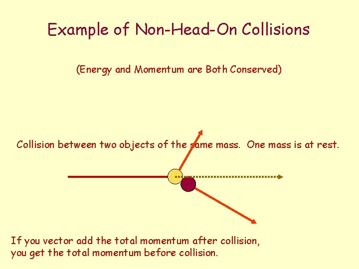 Example of Non-Head-On Collisions (Energy and Momentum are Both Conserved) Collision between two objects