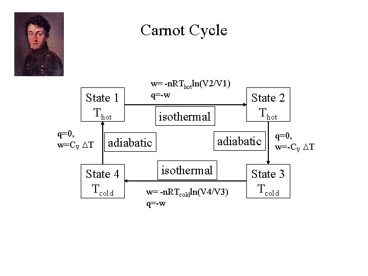 Carnot Cycle State 1 Thot q=0, w=CV T w= -n. RThotln(V 2/V 1) q=-w