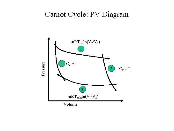 Carnot Cycle: PV Diagram -n. RThotln(V 2/V 1) Pressure 1 4 CV T 2
