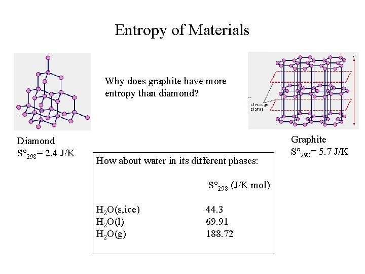 Entropy of Materials Why does graphite have more entropy than diamond? Diamond S° 298=