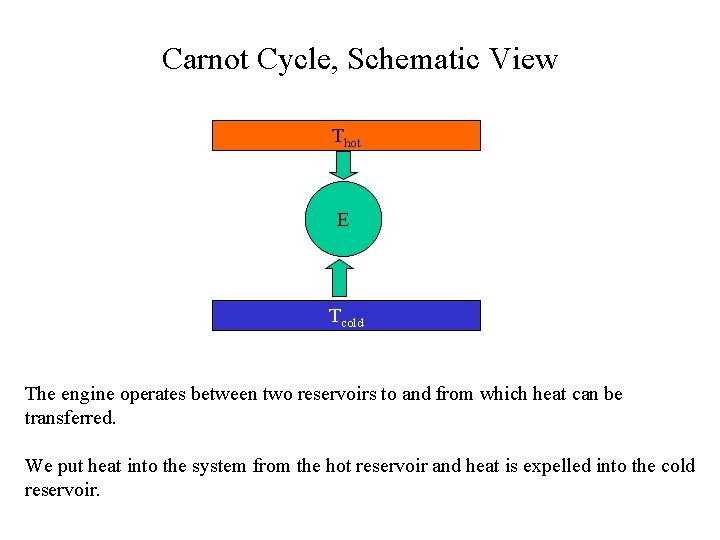 Carnot Cycle, Schematic View Thot E Tcold The engine operates between two reservoirs to