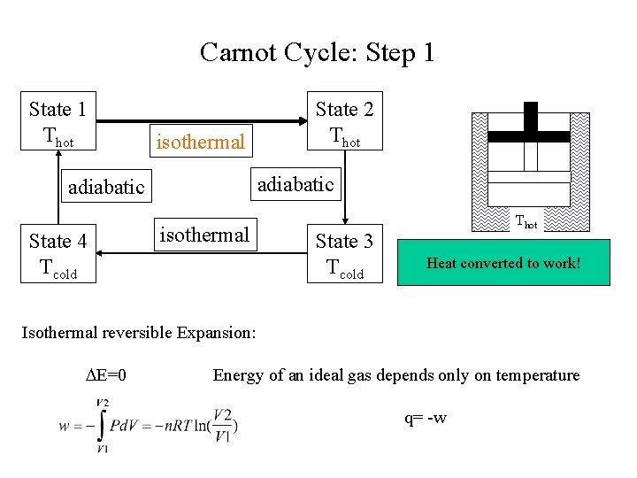 Carnot Cycle: Step 1 State 1 Thot isothermal adiabatic State 4 Tcold State 2