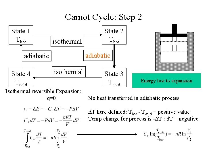 Carnot Cycle: Step 2 State 1 Thot isothermal adiabatic State 4 Tcold State 2