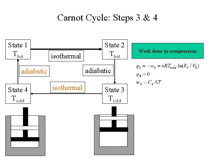 Carnot Cycle: Steps 3 & 4 State 1 Thot isothermal adiabatic State 4 Tcold