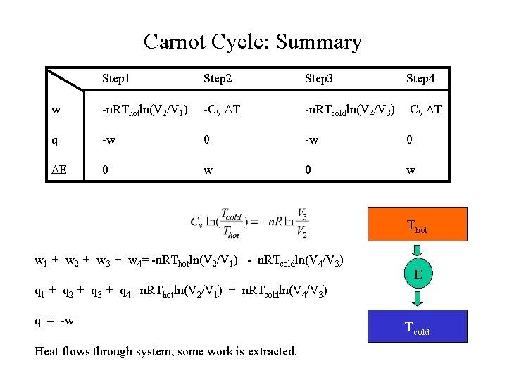 Carnot Cycle: Summary Step 1 Step 2 Step 3 Step 4 w -n. RThotln(V