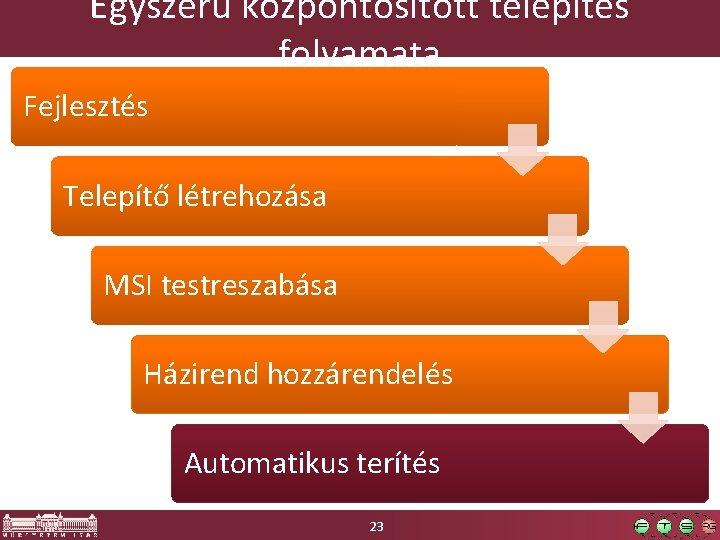 Egyszerű központosított telepítés folyamata Fejlesztés Telepítő létrehozása MSI testreszabása Házirend hozzárendelés Automatikus terítés 23