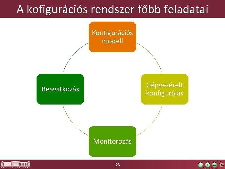 A kofigurációs rendszer főbb feladatai Konfigurációs modell Gépvezérelt konfigurálás Beavatkozás Monitorozás 28