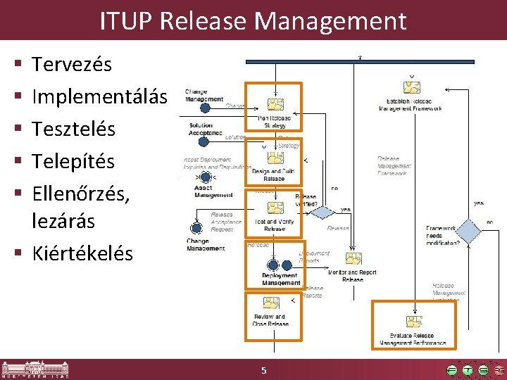 ITUP Release Management Tervezés Implementálás Tesztelés Telepítés Ellenőrzés, lezárás § Kiértékelés § § §
